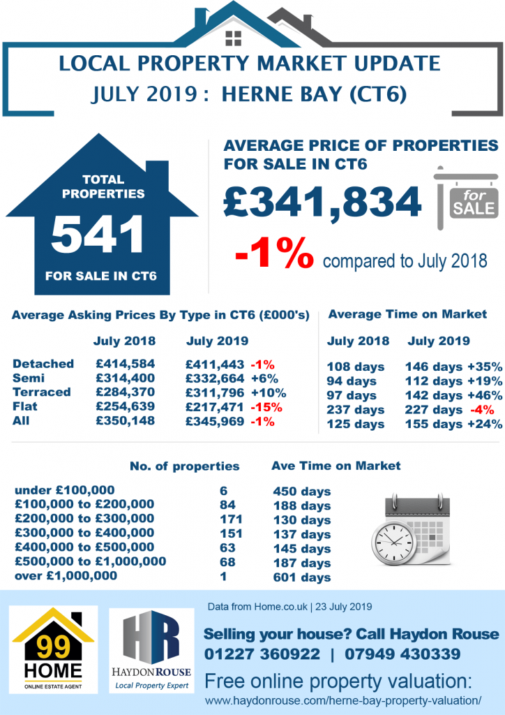 Herne Bay Property Market Update July 2019