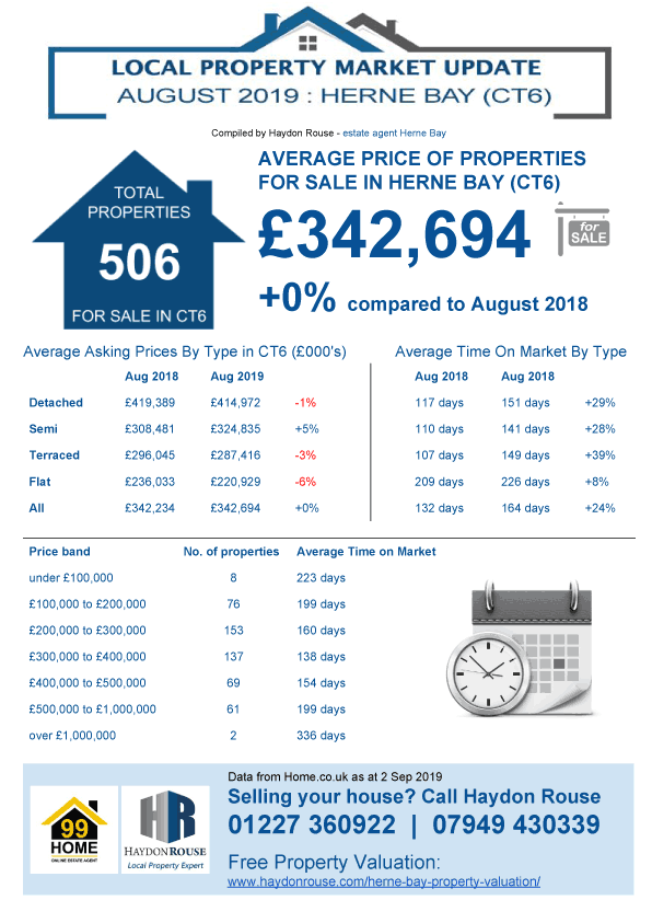 Property market update for Herne Bay - August 2019